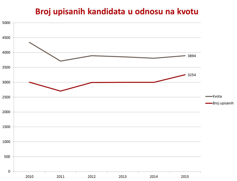 Broj upisanih u odnosu na kvotu