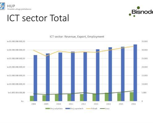 ICT sektor 2008 2016