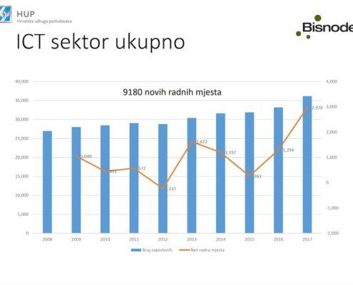 ICT sektor 2008 2017