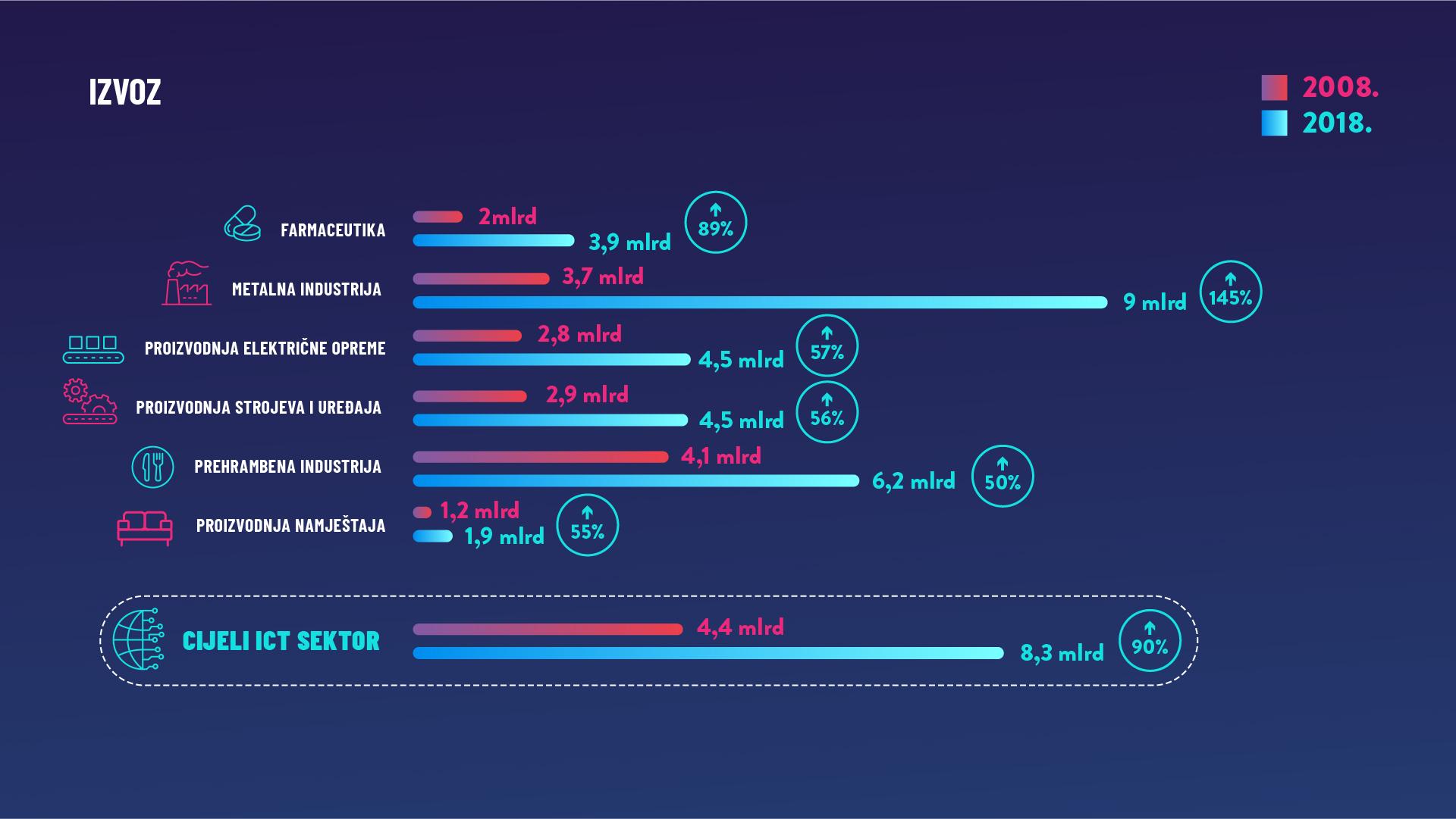Izvoz ICT sektora