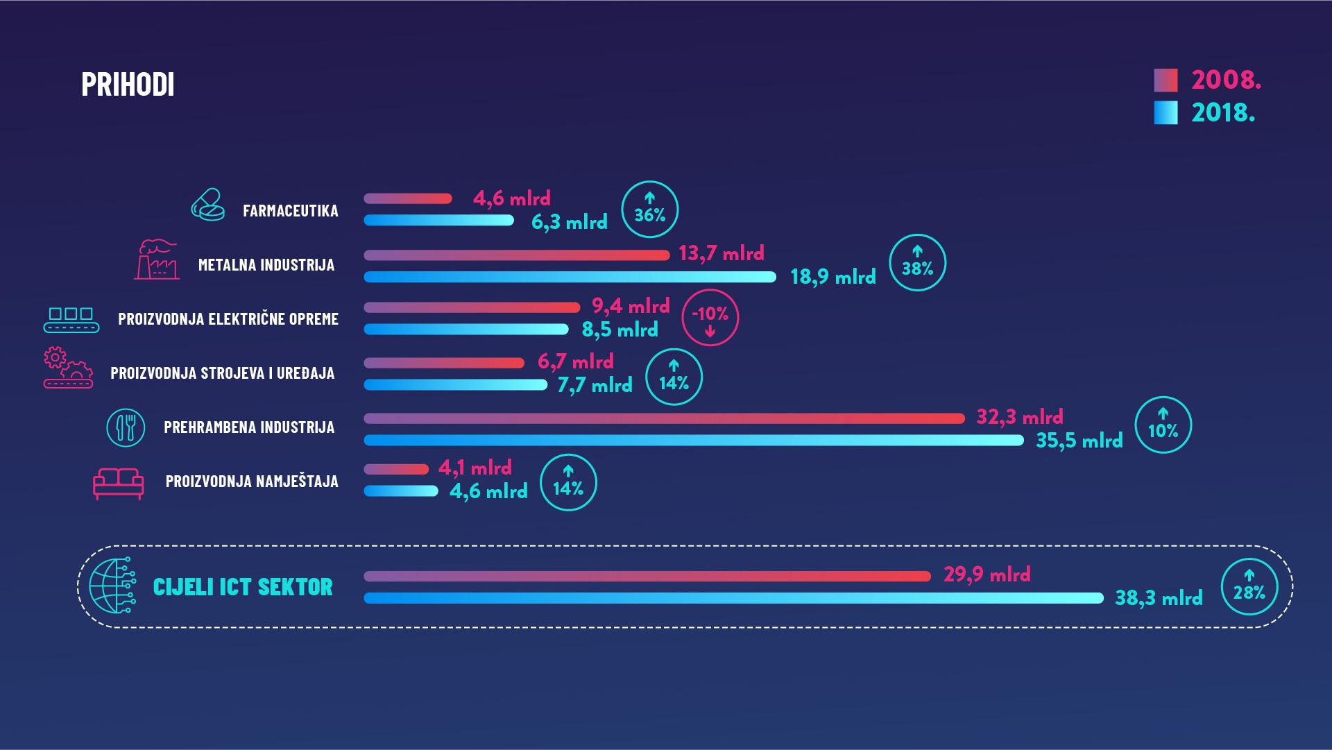 Prihodi ICT sektora