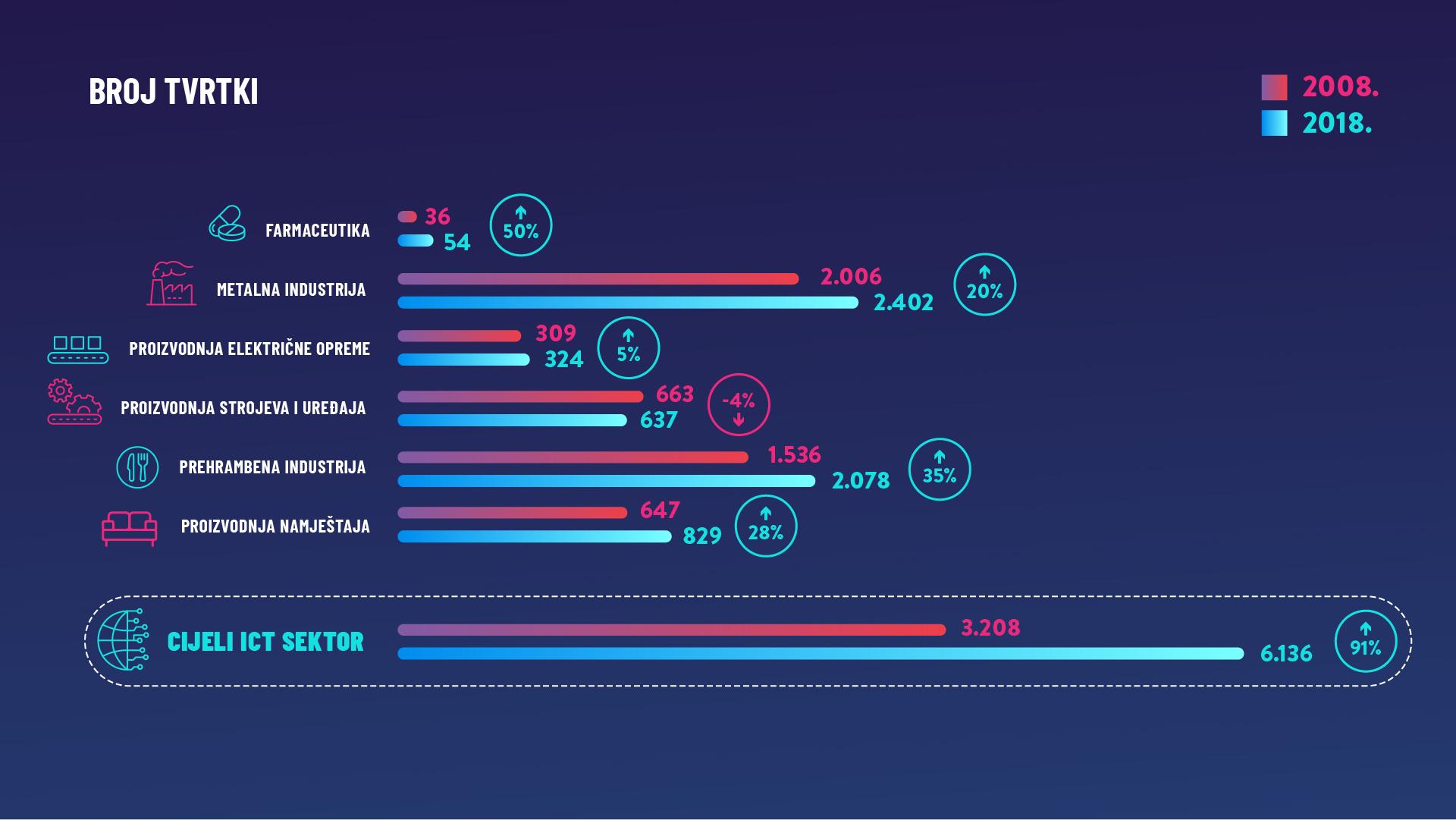 Broj ICT tvrtki