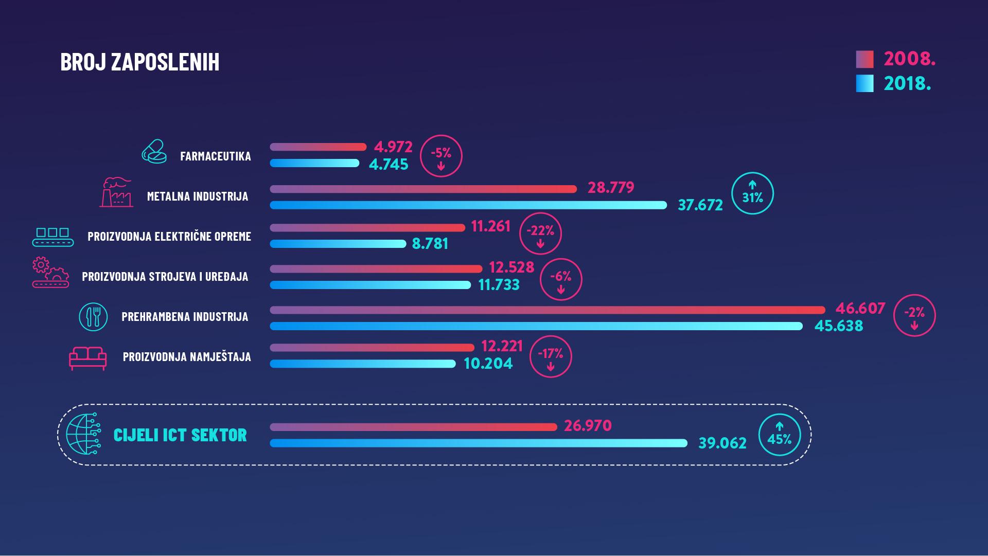 Broj zaposlenih u ICT sektoru